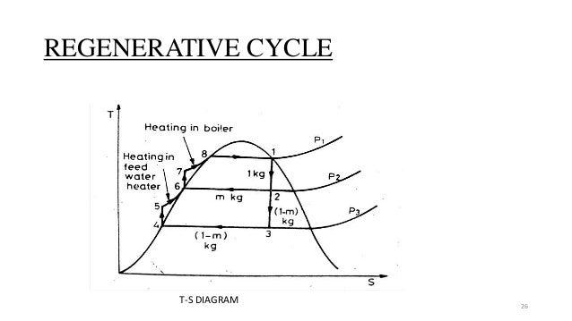 regenerative cycle 26 t-s diagram