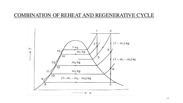 combination of reheat and regenerative cycle 28