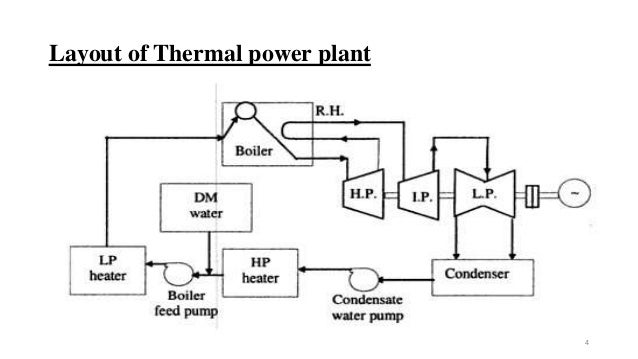 thermal power plant and is cycle and how to work rh slideshare net Fossil Fuel Power Plant Diagram Power Plant Schematic Diagram