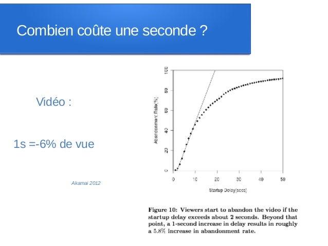 Combien coûte une seconde ?   Vidéo :1s =-6% de vue          Akamai 2012