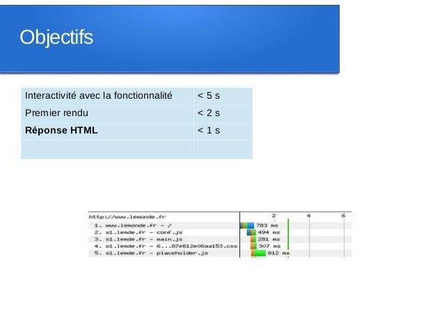 ObjectifsInteractivité avec la fonctionnalité   <5sPremier rendu                          <2sRéponse HTML                 ...