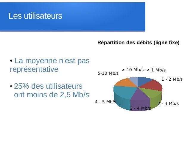 Les utilisateurs                             Répartition des débits (ligne fixe)• La moyenne n'est pasreprésentative      ...