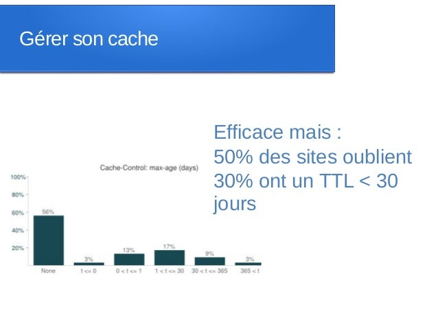 Gérer son cache                  Efficace mais :                  50% des sites oublient                  30% ont un TTL <...