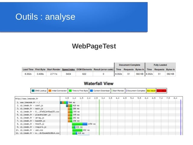 Outils : analyse               WebPageTest