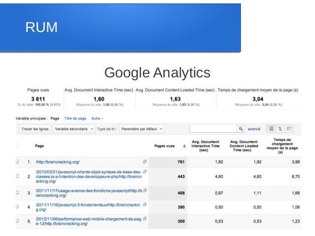 RUM      Google Analytics
