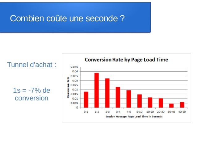 Combien coûte une seconde ?Tunnel d'achat : 1s = -7% de conversion
