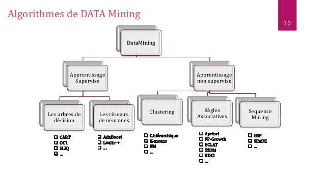 Techniques du data mining