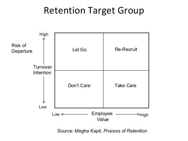 a study of employee retention techniques Employee retention strategy  employee retention strategies: employee retention strategies msvikramjit kaur  ethical leader a well-known study stated.