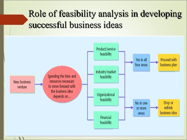 role of feasibility analysis in evaluating a business idea 10 ways to evaluate a new business idea every business venture starts with an idea that idea may be as simple as opening a shop that features local artwork or as complex as creating a new biotechnology company.