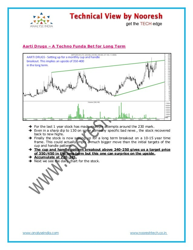 www.analyseindia.com www.nooreshtech.co.in Aarti Drugs – A Techno Funda Bet for Long Term  For the last 1 year stock has ...