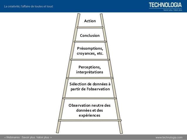 Action Conclusion Présomptions, croyances, etc. Perceptions, interprétations Sélection de données à partir de l'observatio...
