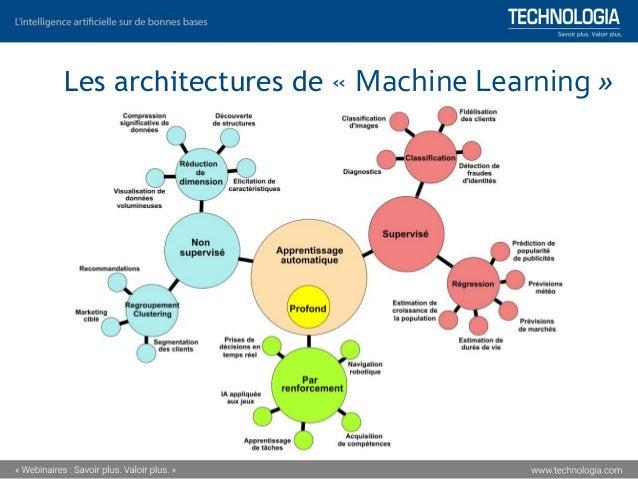 « Machine Learning » (apprentissage automatique) ▪ Le « Machine Learning » (apprentissage automatique) est un algorithme q...