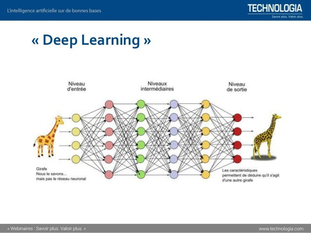 « Deep Learning » (apprentissage profond) ▪Le « deep learning » ou apprentissage en profondeur, est un ensemble de méthode...