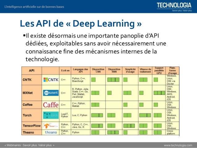 Les applications du « Deep Learning »