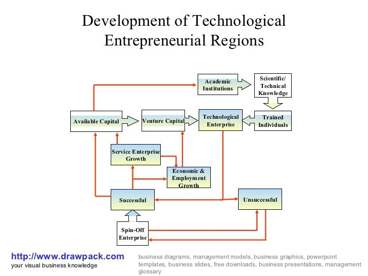 Development of Technological Entrepreneurial Regions http://www.drawpack.com your visual business knowledge business diagr...