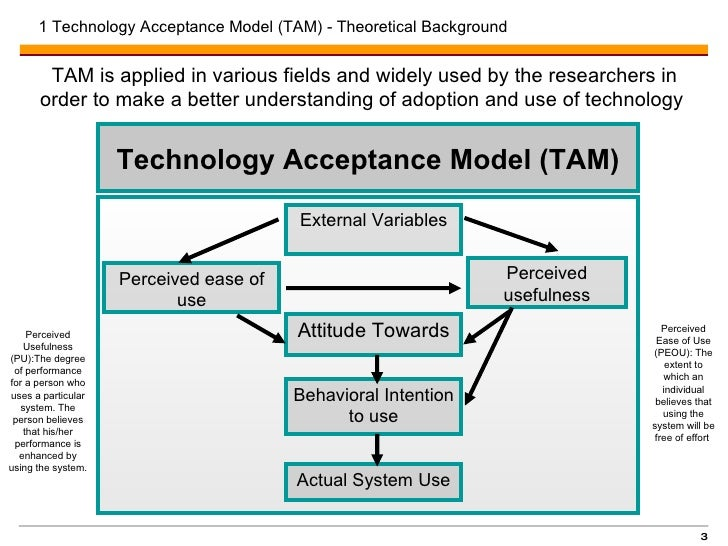 thesis on technology acceptance model Acceptance of technology in hospital management systems a thesis submitted to the graduate school of informatics of 21 technology acceptance model.