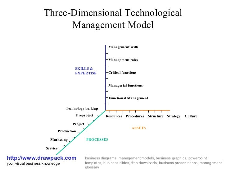 Three-Dimensional Technological Management Model http://www.drawpack.com your visual business knowledge business diagrams,...