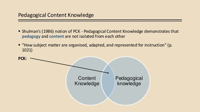 Subdomains of subject matter knowledge and pedagogical content.