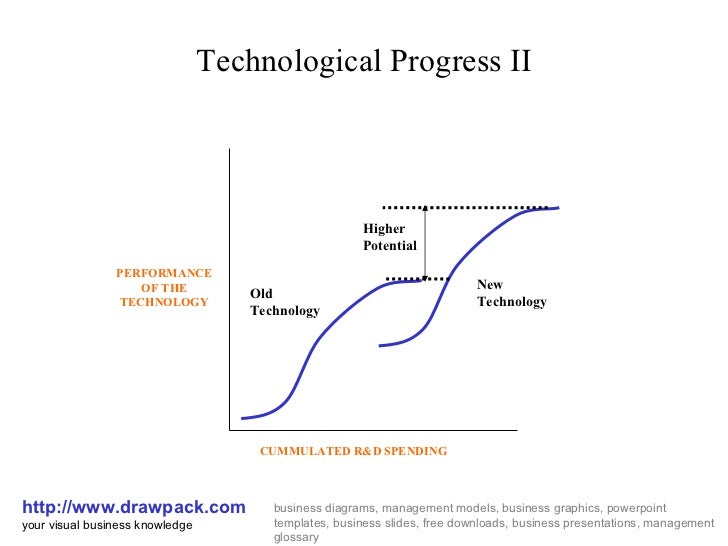 Technological Progress II http://www.drawpack.com your visual business knowledge business diagrams, management models, bus...