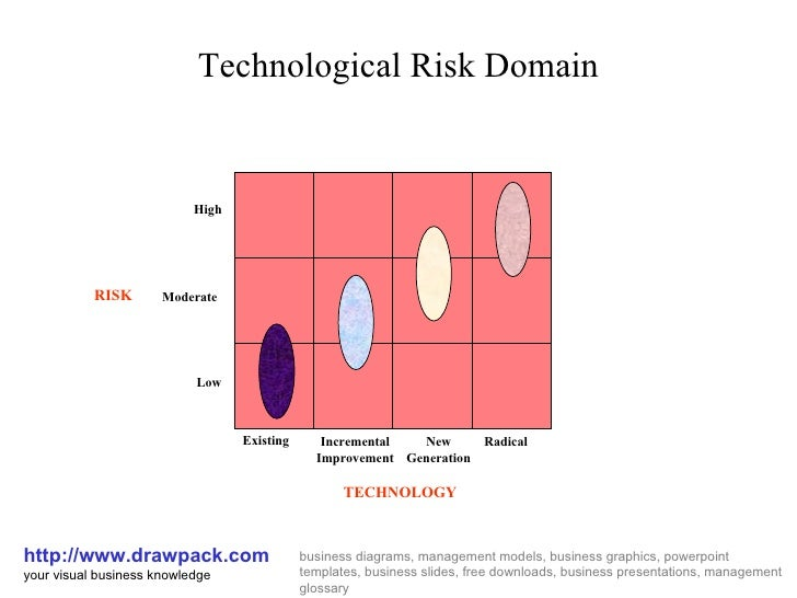Technological Risk Domain http://www.drawpack.com your visual business knowledge business diagrams, management models, bus...