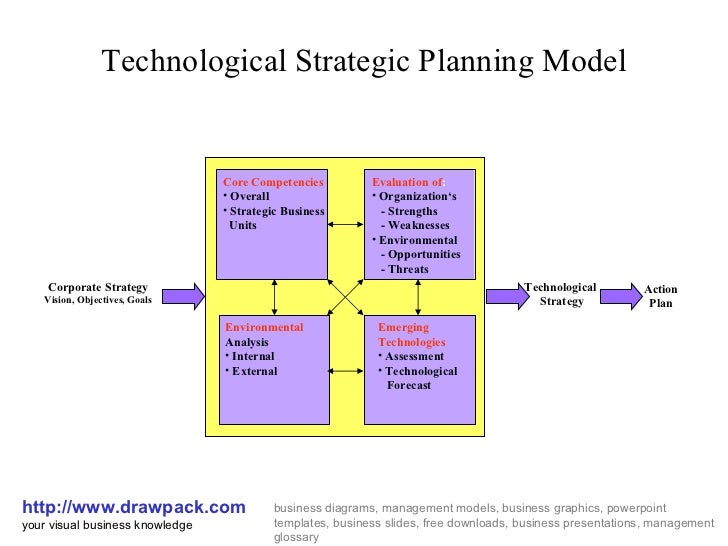 the strategic planning process essay Swot analysis and strategic planning the current strategic place forms a really of import point of going for the development of a future scheme it is really hard to understand the current scheme if a formal planning system was antecedently absent the perusal of the competition, the current.