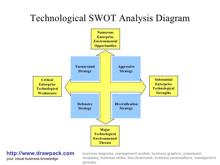 Technological SWOT Analysis Diagram http://www.drawpack.com your visual business knowledge business diagrams, management m...
