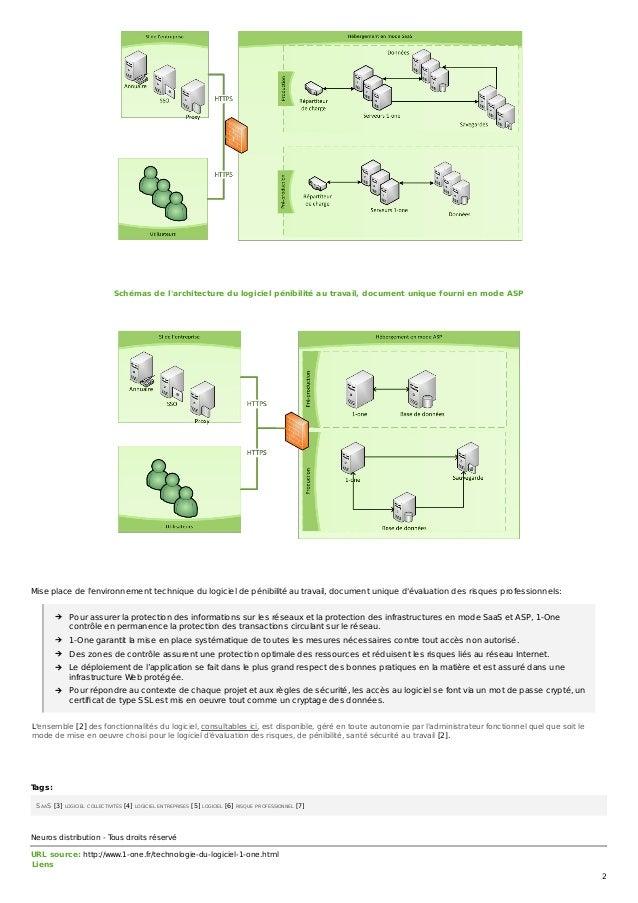 Schémas de l'architecture du logiciel pénibilité au travail, document unique fourni en mode ASP Mise place de l'environnem...