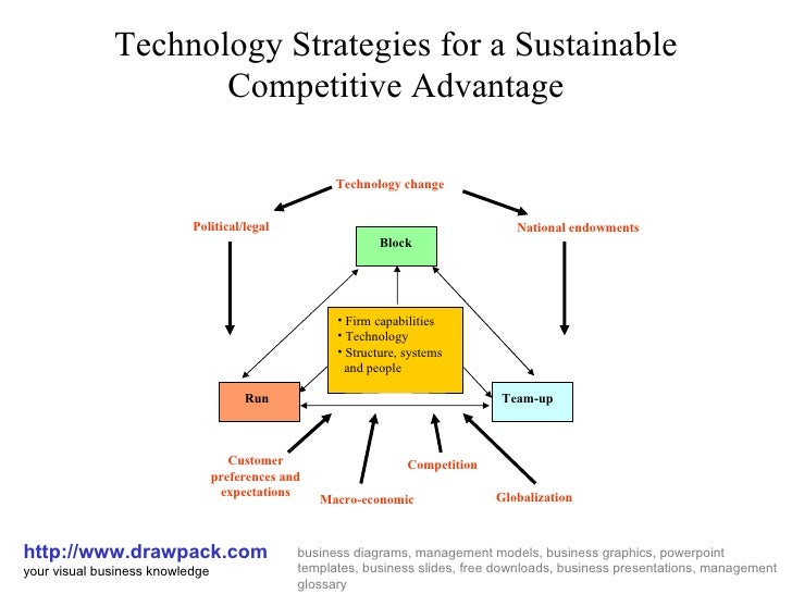 Technology Strategies for a Sustainable Competitive Advantage http://www.drawpack.com your visual business knowledge busin...