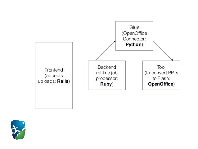 frontend v s backend programming A frontend developer is also known as a front-end coder, htmler or a client end developer a frontend developer is a type of computer programmer that creates and codes the visual frontend of a website, application or software.