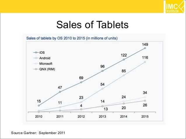 Sales of TabletsSource Gartner: September 2011             31