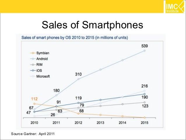 Sales of SmartphonesSource Gartner: April 2011               32