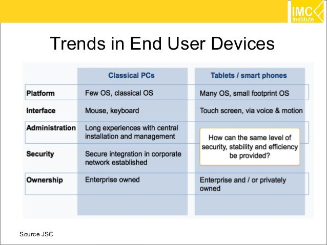 Trends in End User DevicesSource JSC                           33