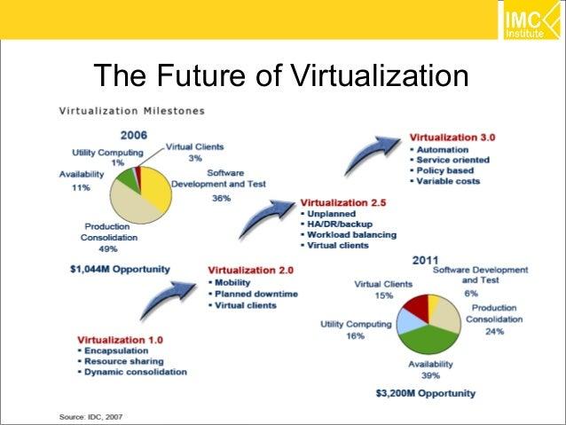 The Future of Virtualization                               35