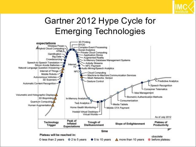 Gartner 2012 Hype Cycle for  Emerging Technologies                              9