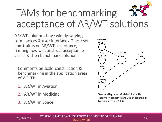 TAMs for benchmarking acceptance of AR/WT solutions AR/WT solutions have widely-varying form factors & user interfaces. Th...