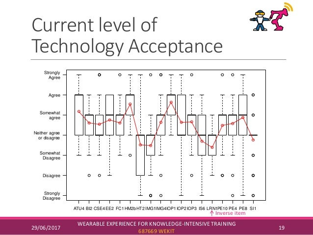 Current level of Technology Acceptance 29/06/2017 WEARABLE EXPERIENCE FOR KNOWLEDGE-INTENSIVE TRAINING 687669 WEKIT 19 Tec...