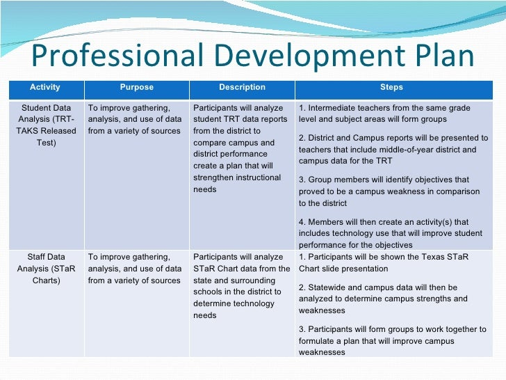 Technology action plan for District professional development plan template