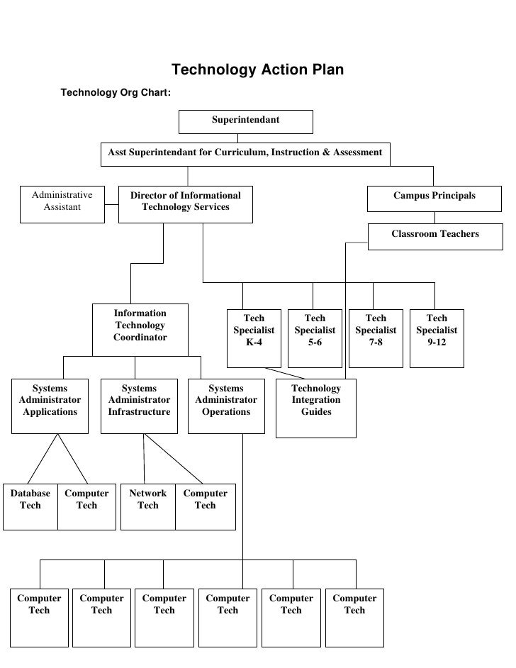 Technology Action Plan<br />Technology Org Chart:<br />Director of Informational Technology Services Administrative Assist...