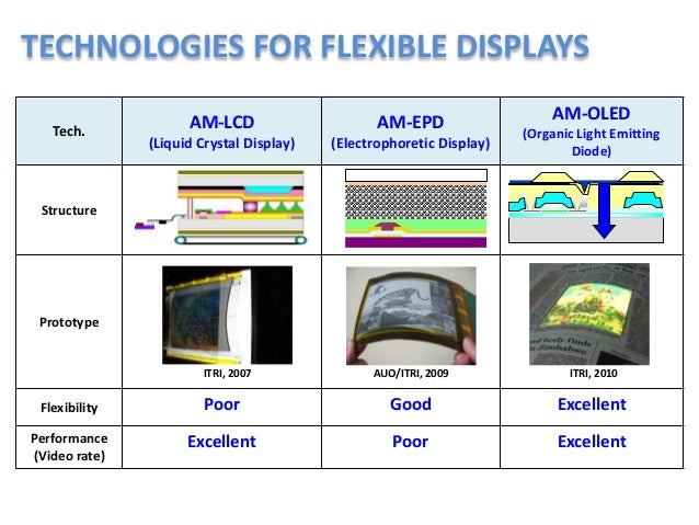 display technology and image This requirement and the need to continually refresh the display image mean  including those using light-emitting diode and liquid crystal display technology,.