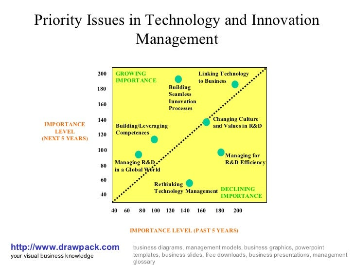 Priority Issues in Technology and Innovation Management http://www.drawpack.com your visual business knowledge business di...