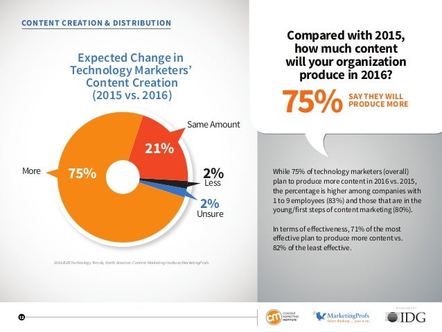 SPONSORED BY 12 CONTENT CREATION  DISTRIBUTION Compared with 2015, how much content will your organization produce in 2016...