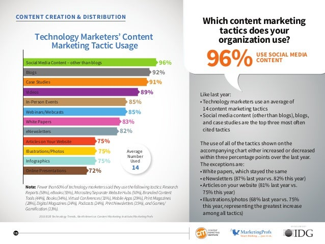 SPONSORED BY 13 CONTENT CREATION  DISTRIBUTION Which content marketing tactics does your organization use? Like last year:...