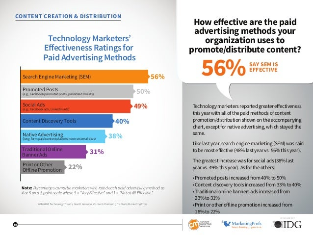 SPONSORED BY 18 CONTENT CREATION  DISTRIBUTION How effective are the paid advertising methods your organization uses to pr...