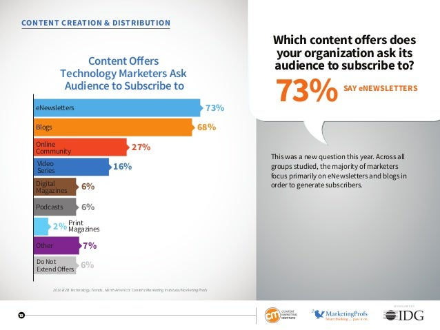 SPONSORED BY 19 CONTENT CREATION  DISTRIBUTION Which content offers does your organization ask its audience to subscribe t...