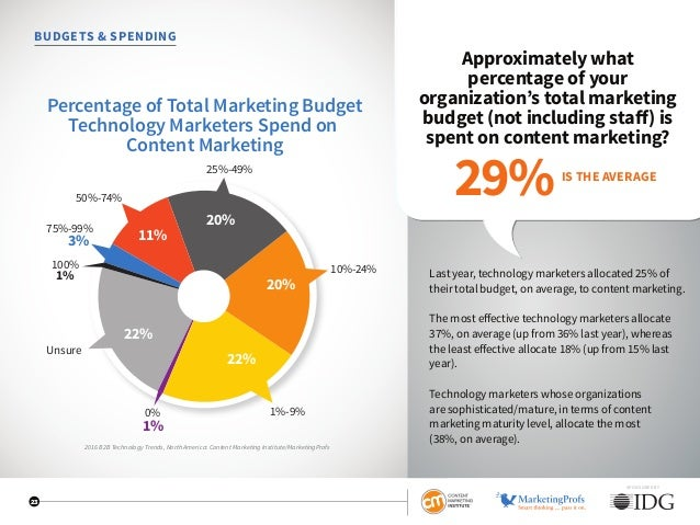 SPONSORED BY 23 BUDGETS  SPENDING Approximately what percentage of your organization's total marketing budget (not includi...