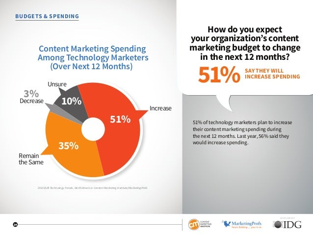 SPONSORED BY 24 BUDGETS  SPENDING How do you expect your organization's content marketing budget to change in the next 12 ...