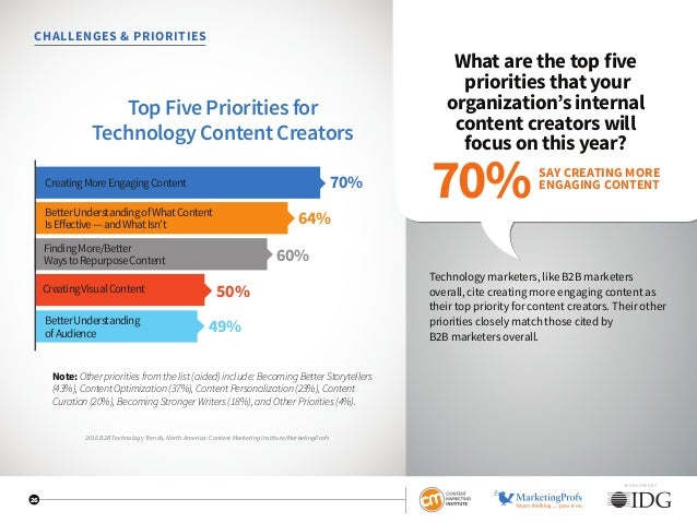 SPONSORED BY 26 CHALLENGES  PRIORITIES What are the top five priorities that your organization's internal content creators...