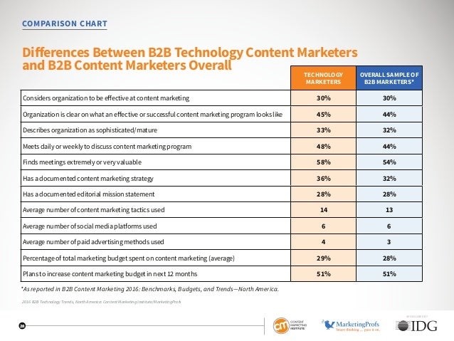 COMPARISON CHART Differences Between B2B Technology Content Marketers and B2B Content Marketers Overall TECHNOLOGY MARKETE...