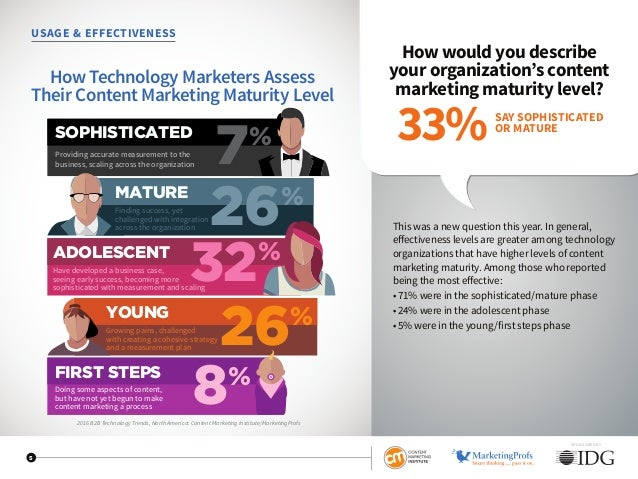 USAGE  EFFECTIVENESS How would you describe your organization's content marketing maturity level? This was a new question ...