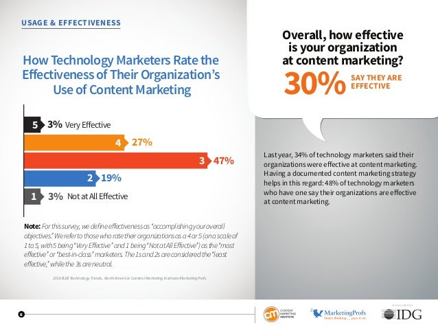 USAGE  EFFECTIVENESS Overall, how effective is your organization at content marketing? Last year, 34% of technology market...